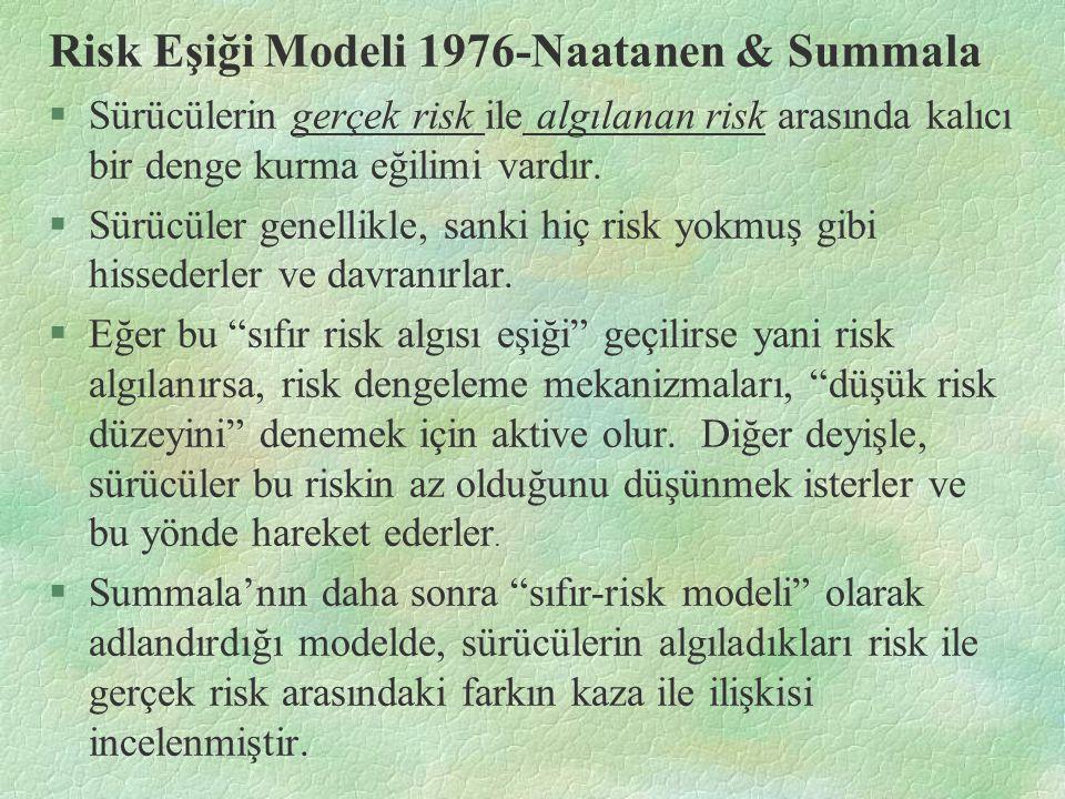 Risk Eşiği Modeli 1976-Naatanen & Summala