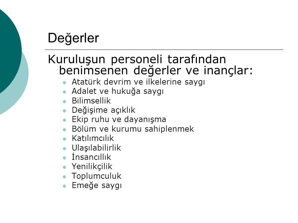 Değerler Kuruluşun personeli tarafından benimsenen değerler ve inançlar: Atatürk devrim ve ilkelerine saygı.