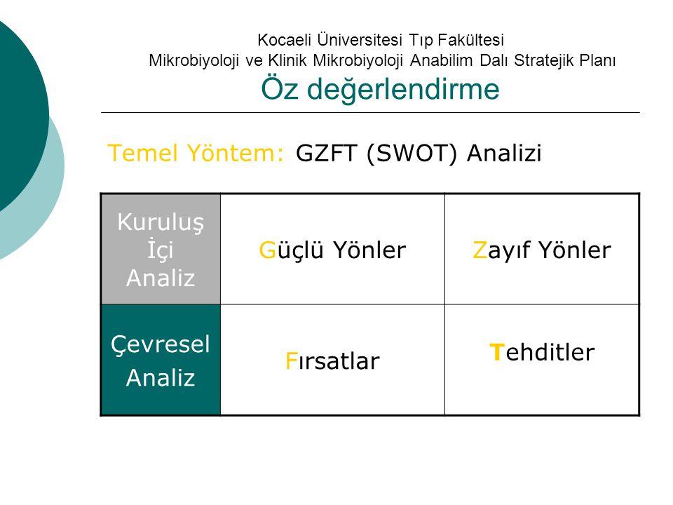 Temel Yöntem: GZFT (SWOT) Analizi Kuruluş İçi Analiz Güçlü Yönler