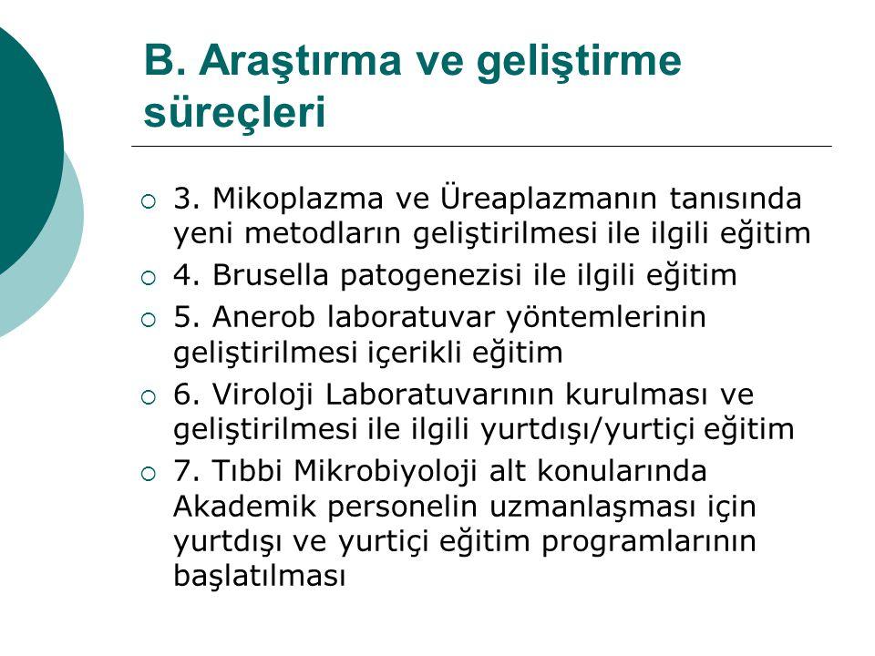 B. Araştırma ve geliştirme süreçleri