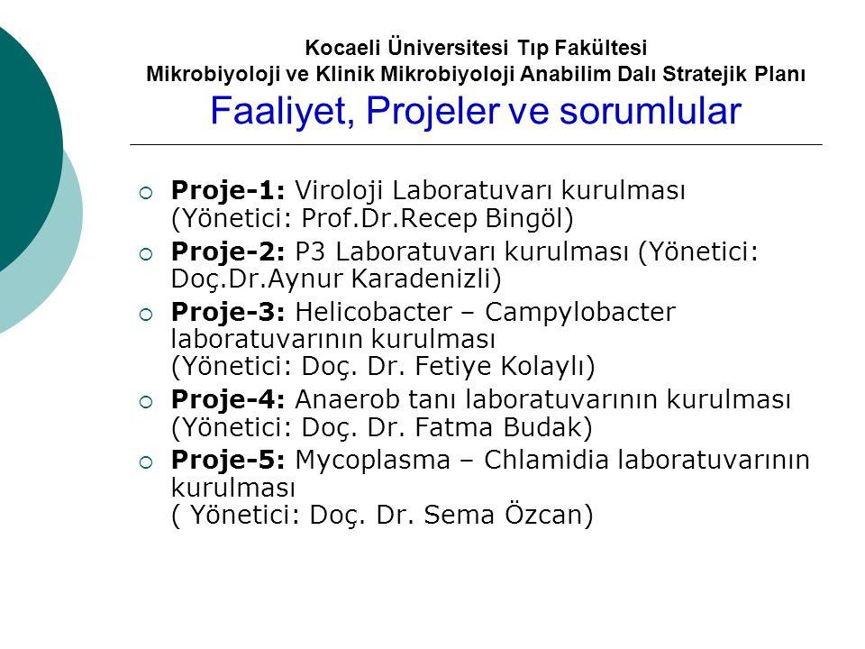 Kocaeli Üniversitesi Tıp Fakültesi Mikrobiyoloji ve Klinik Mikrobiyoloji Anabilim Dalı Stratejik Planı Faaliyet, Projeler ve sorumlular