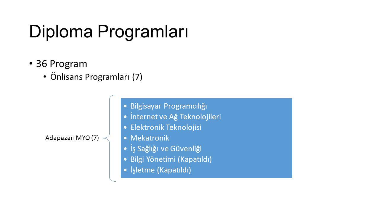 Diploma Programları 36 Program Önlisans Programları (7)