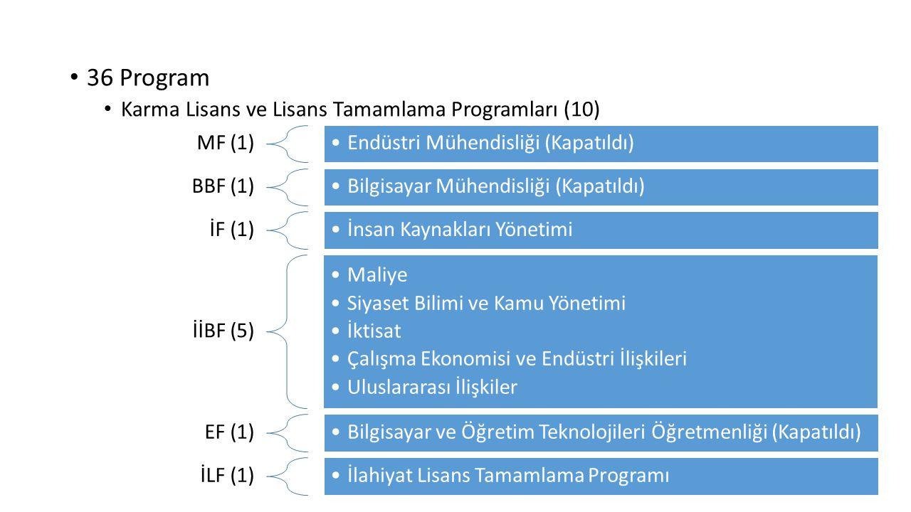 36 Program Karma Lisans ve Lisans Tamamlama Programları (10) MF (1)