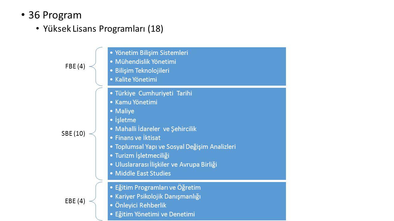 36 Program Yüksek Lisans Programları (18) FBE (4)