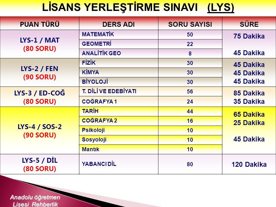 LİSANS YERLEŞTİRME SINAVI (LYS)
