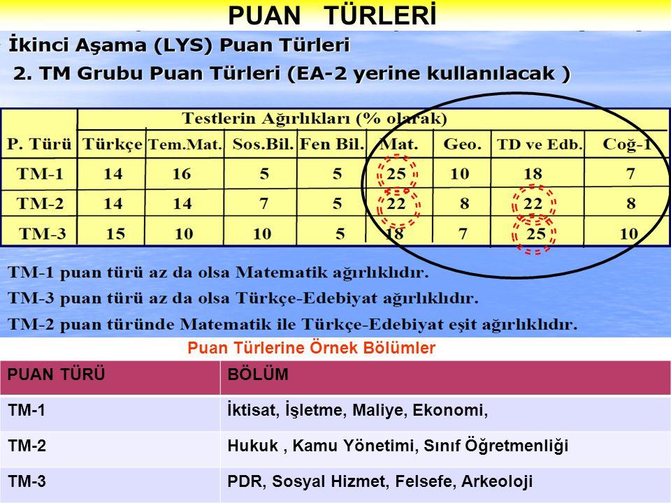 PUAN TÜRLERİ Puan Türlerine Örnek Bölümler PUAN TÜRÜ BÖLÜM TM-1
