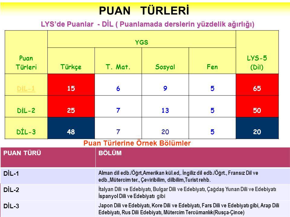 PUAN TÜRLERİ LYS'de Puanlar - DİL ( Puanlamada derslerin yüzdelik ağırlığı) Puan Türleri. YGS.