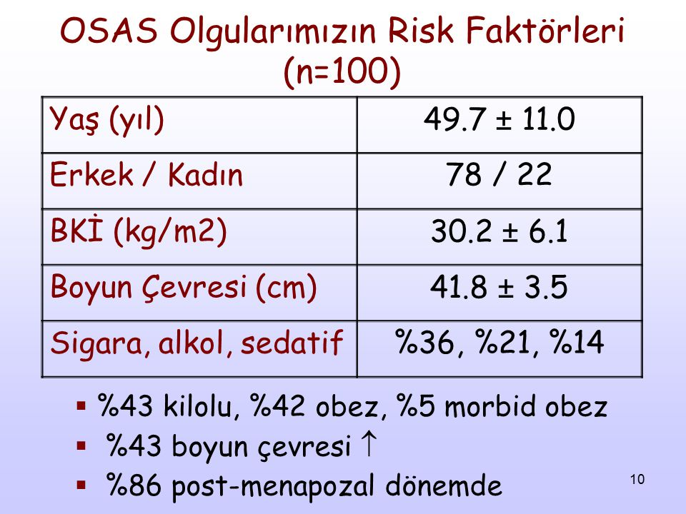 OSAS Olgularımızın Risk Faktörleri (n=100)