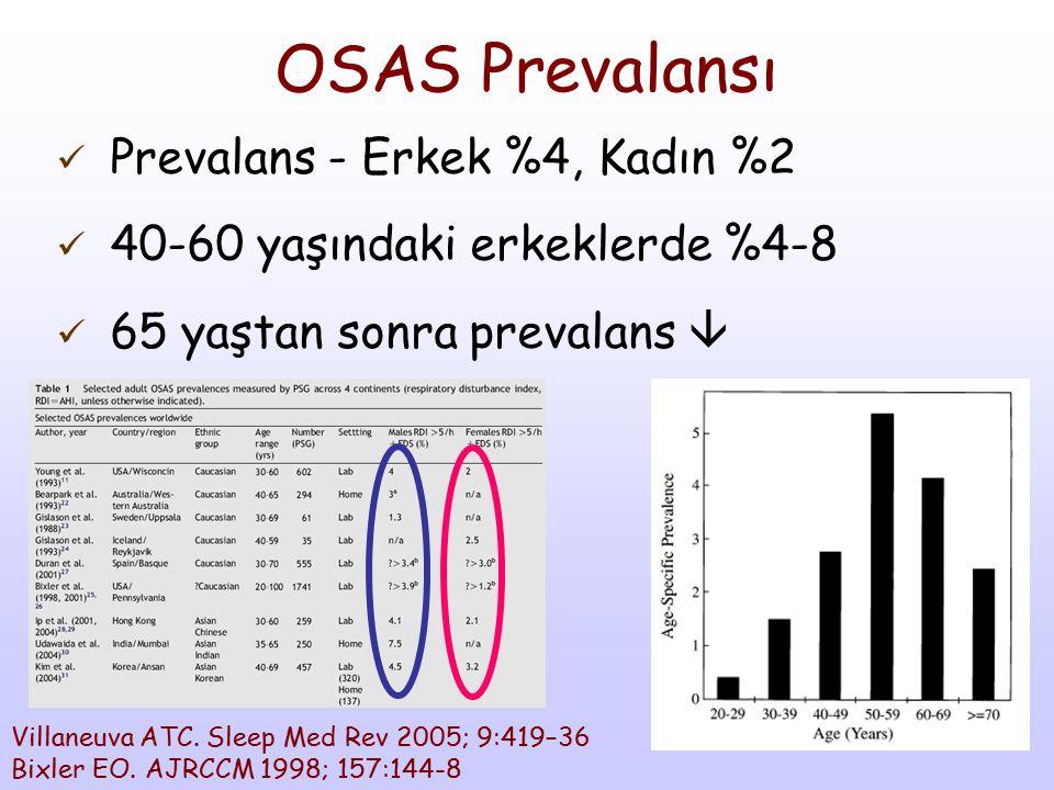OSAS Prevalansı Prevalans - Erkek %4, Kadın %2
