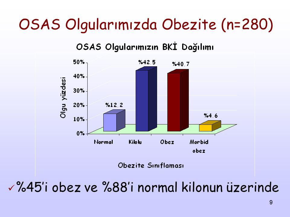 OSAS Olgularımızda Obezite (n=280)