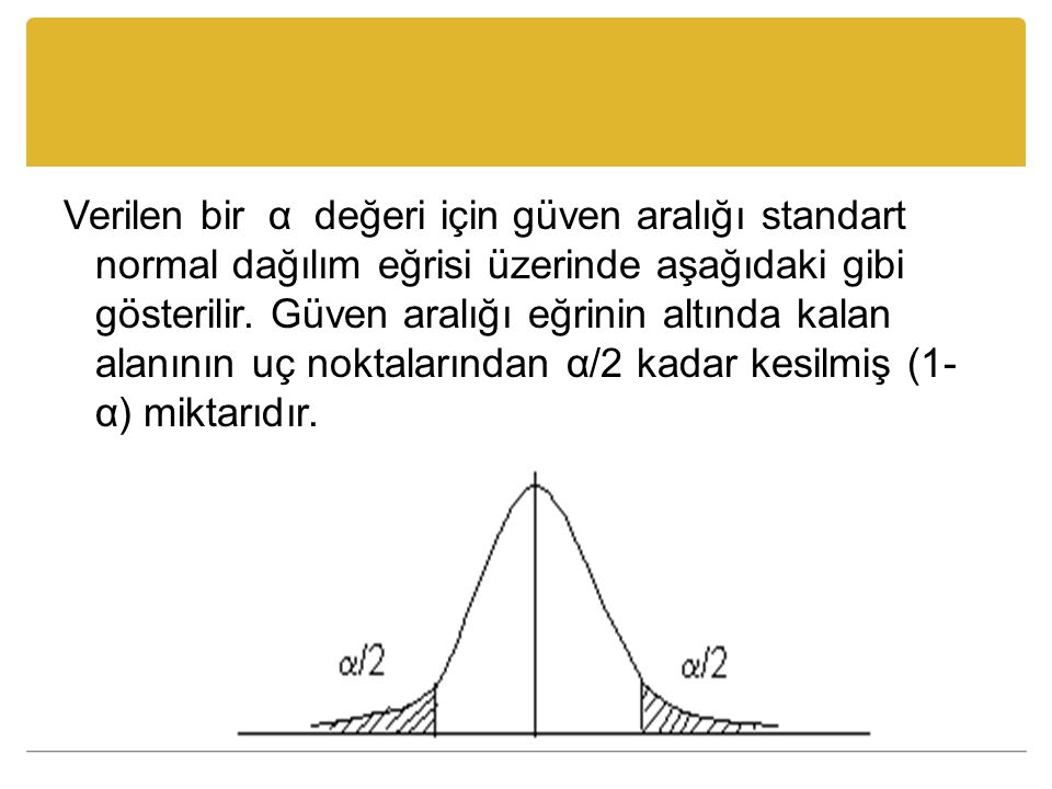 Verilen bir α değeri için güven aralığı standart normal dağılım eğrisi üzerinde aşağıdaki gibi gösterilir.