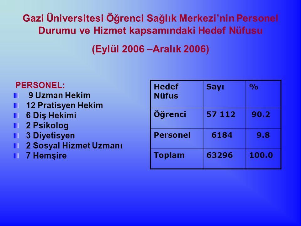 Gazi Üniversitesi Öğrenci Sağlık Merkezi'nin Personel Durumu ve Hizmet kapsamındaki Hedef Nüfusu (Eylül 2006 –Aralık 2006)