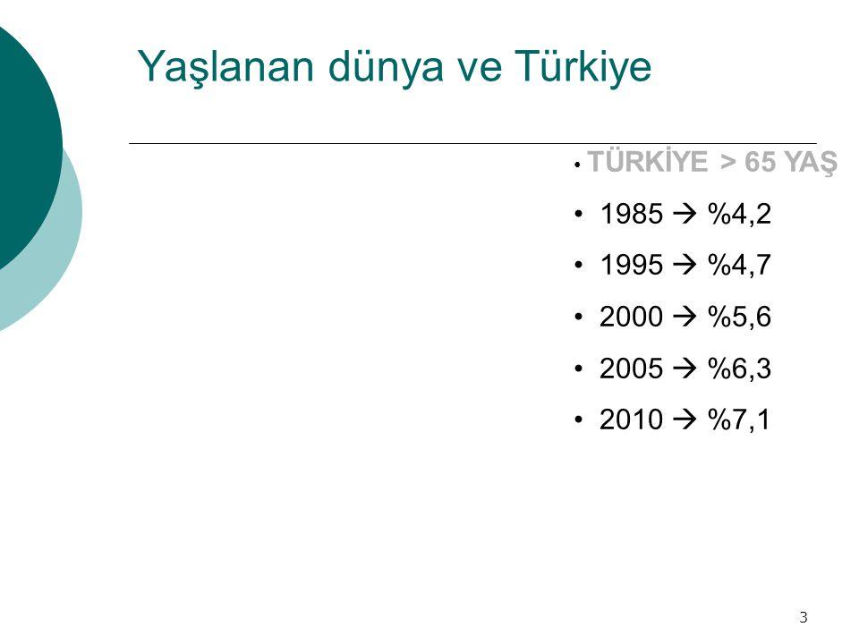 Yaşlanan dünya ve Türkiye