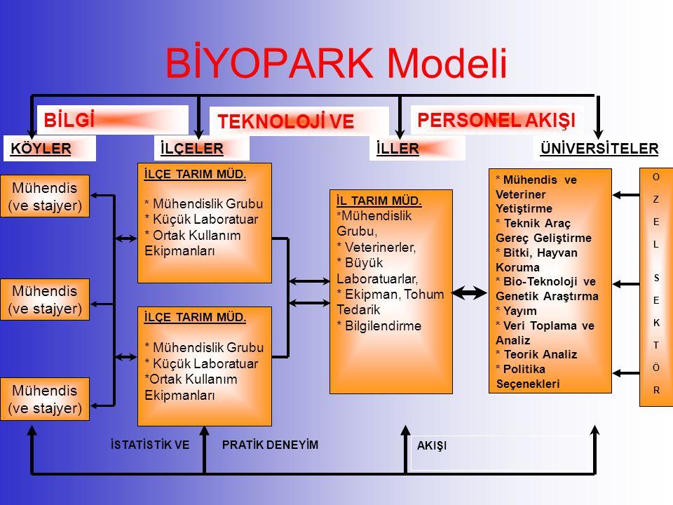 BİYOPARK Modeli BİLGİ TEKNOLOJİ VE PERSONEL AKIŞI KÖYLER İLÇELER