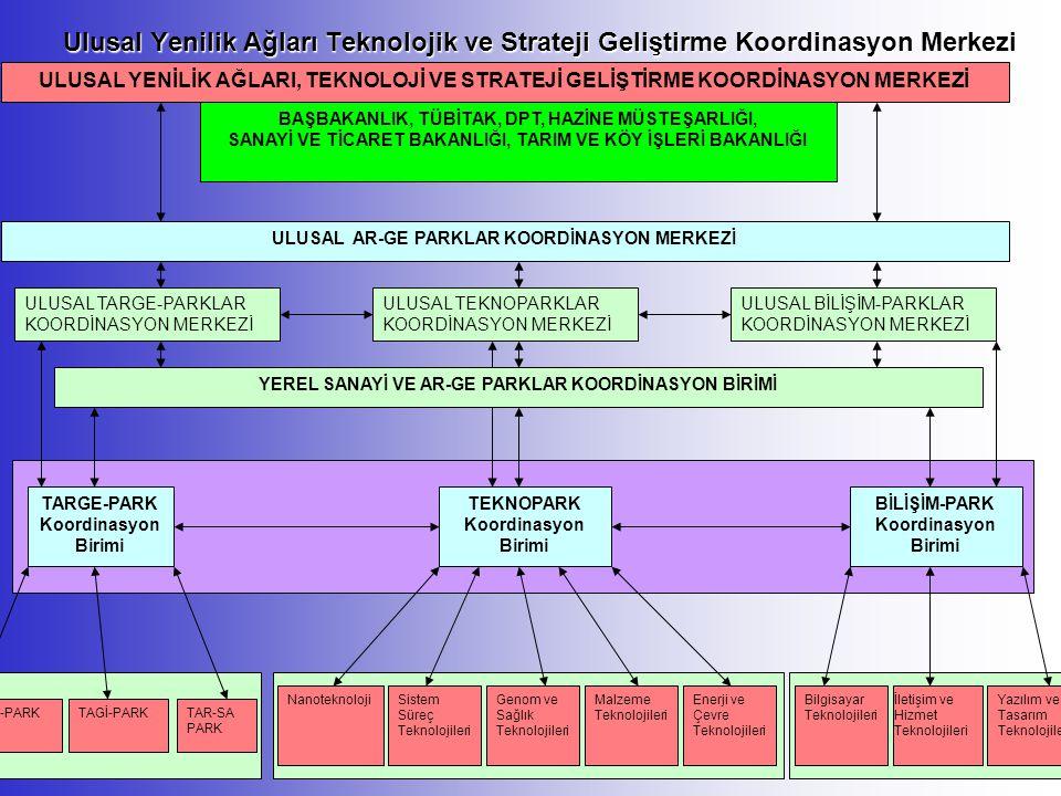 Ulusal Yenilik Ağları Teknolojik ve Strateji Geliştirme Koordinasyon Merkezi