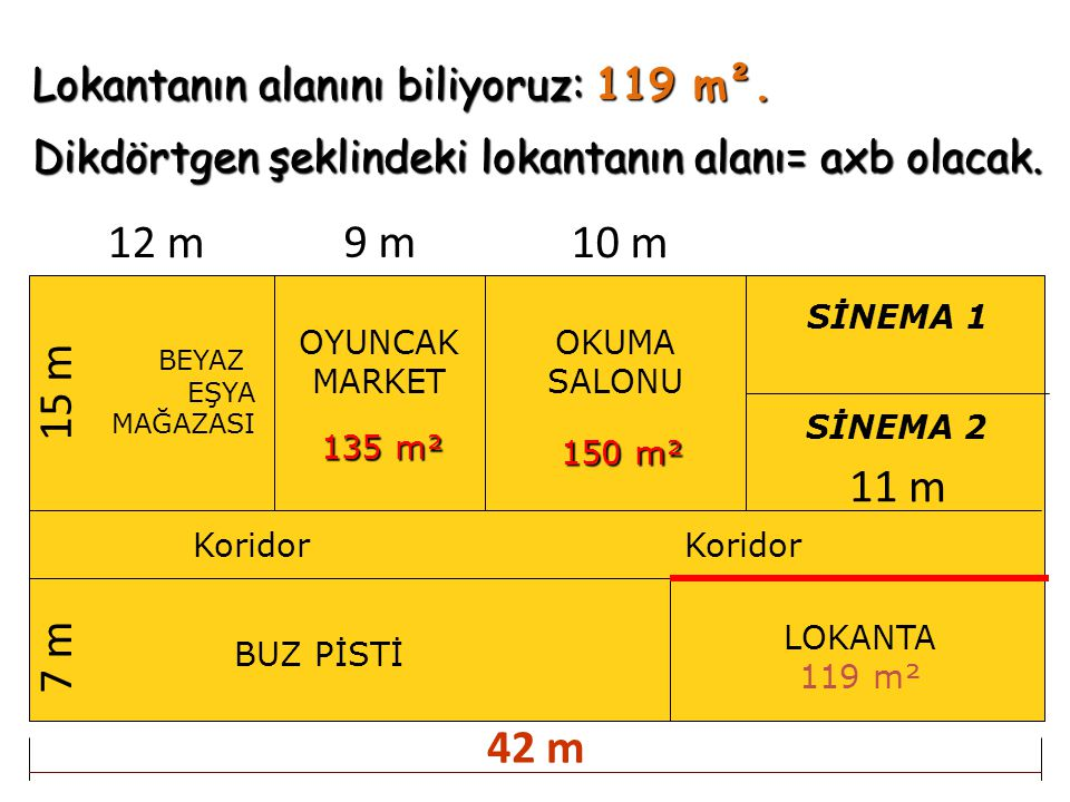 12 m 9 m 10 m 15 m 11 m 7 m 42 m Lokantanın alanını biliyoruz: 119 m².