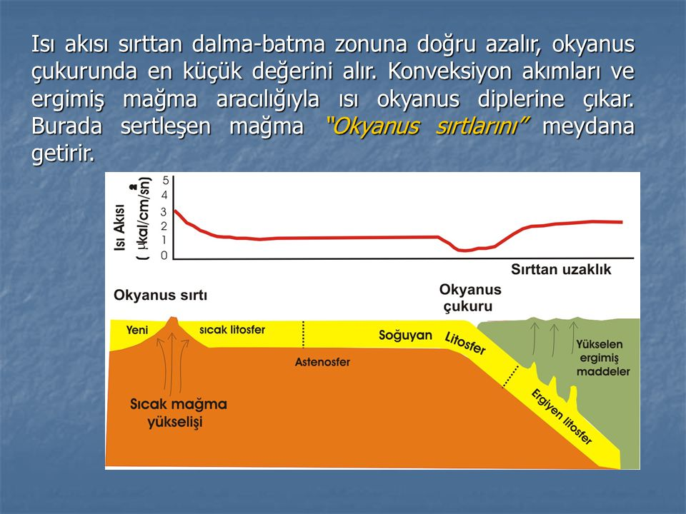 Isı akısı sırttan dalma-batma zonuna doğru azalır, okyanus çukurunda en küçük değerini alır.
