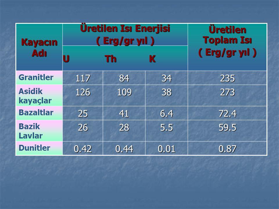 Kayacın Adı Üretilen Isı Enerjisi ( Erg/gr yıl ) Üretilen Toplam Isı