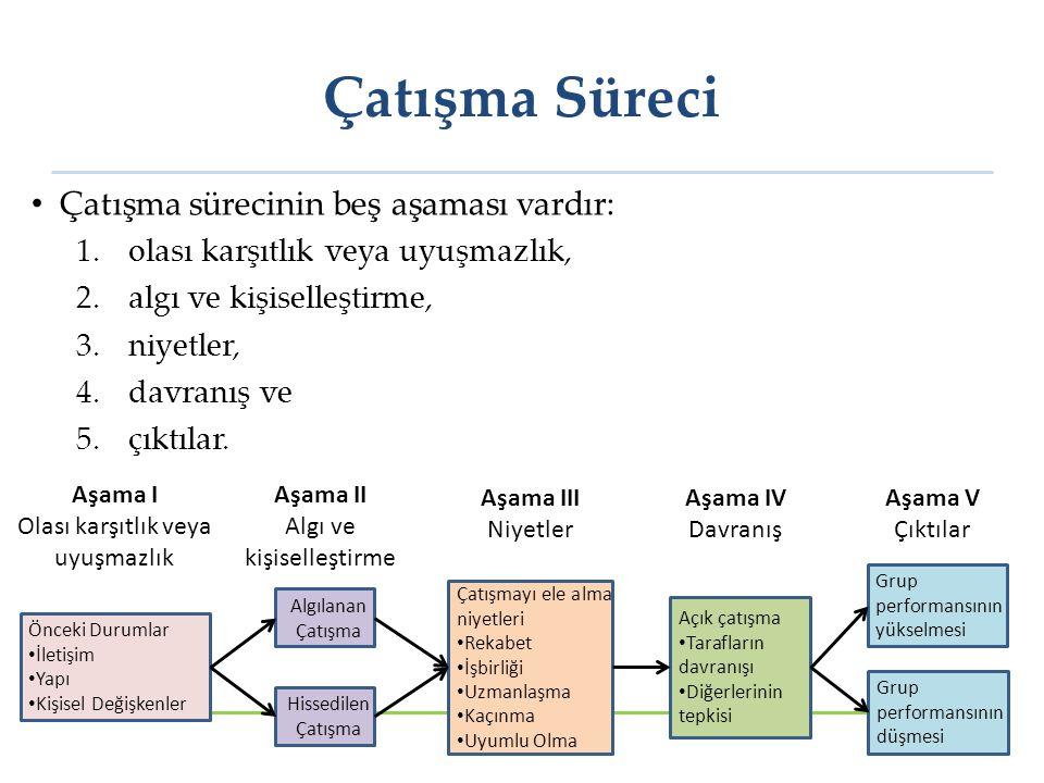 Çatışma Süreci Çatışma sürecinin beş aşaması vardır: