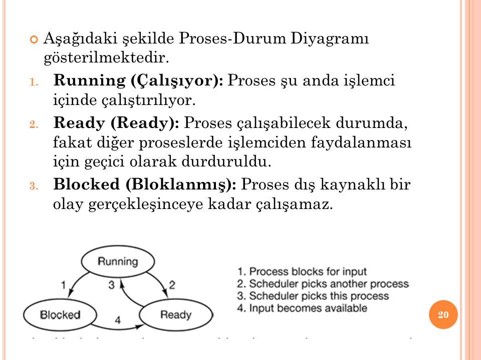 Aşağıdaki şekilde Proses-Durum Diyagramı gösterilmektedir.