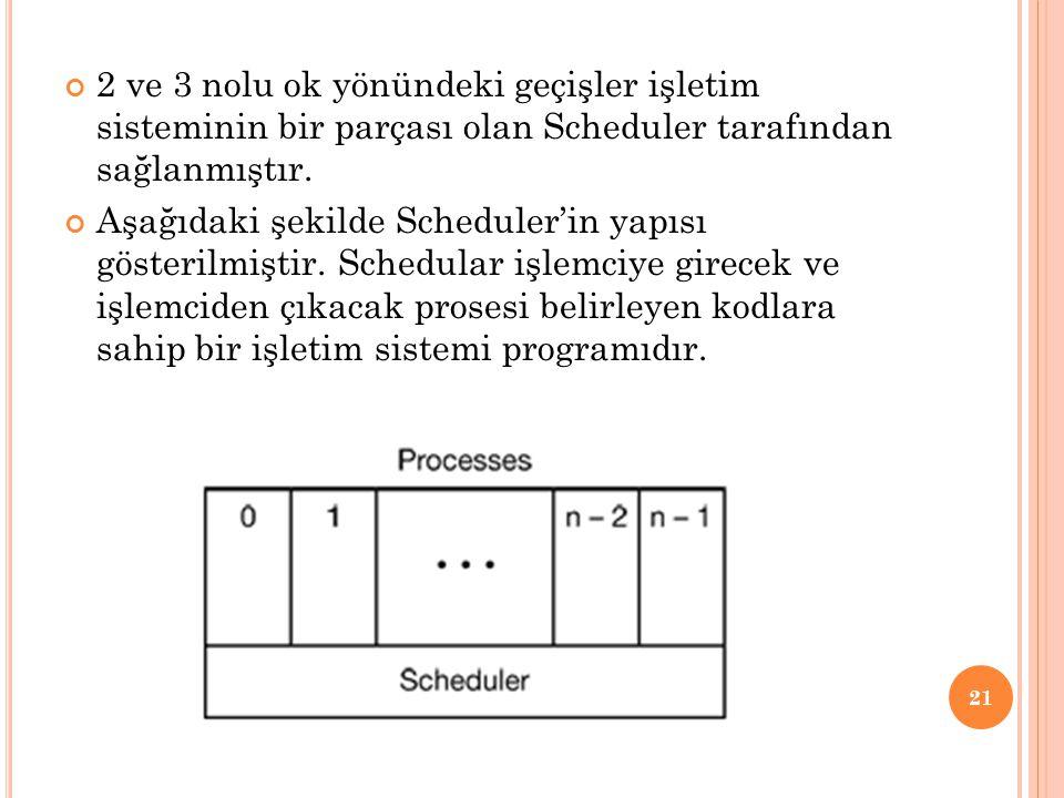 2 ve 3 nolu ok yönündeki geçişler işletim sisteminin bir parçası olan Scheduler tarafından sağlanmıştır.