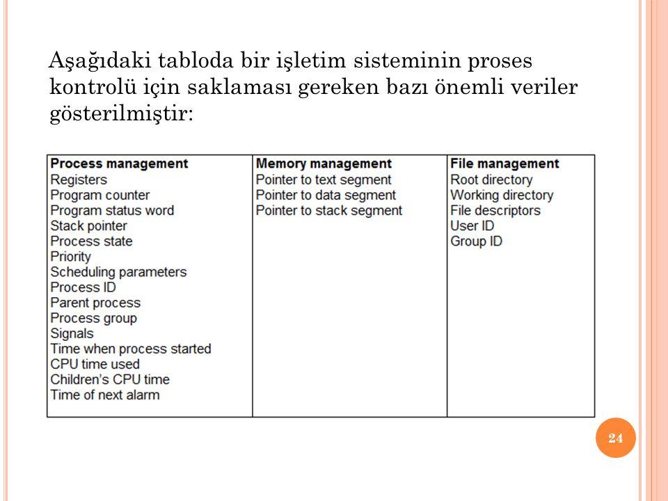 Aşağıdaki tabloda bir işletim sisteminin proses kontrolü için saklaması gereken bazı önemli veriler gösterilmiştir: