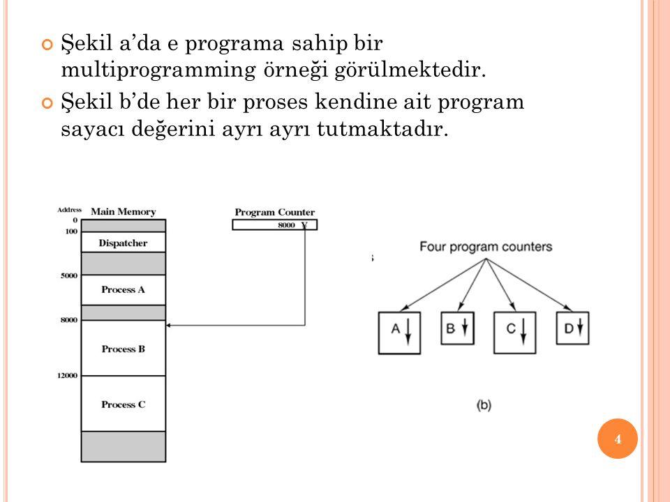Şekil a'da e programa sahip bir multiprogramming örneği görülmektedir.