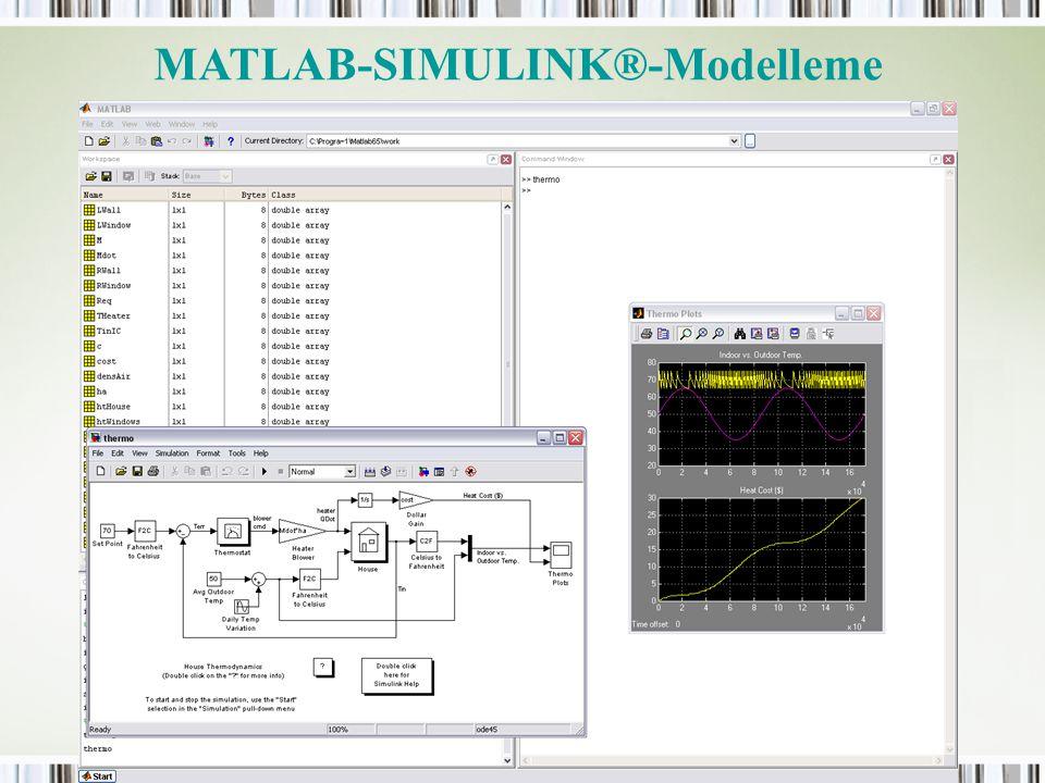 MATLAB-SIMULINK®-Modelleme