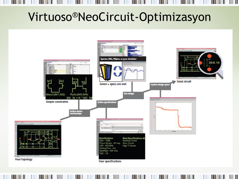Virtuoso®NeoCircuit-Optimizasyon