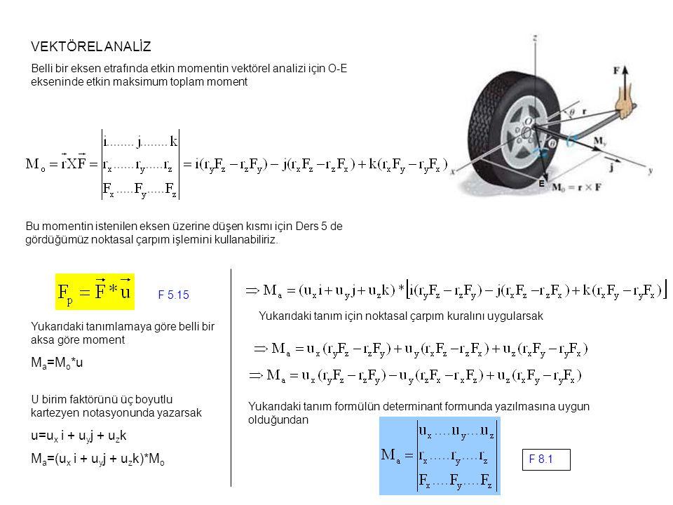 VEKTÖREL ANALİZ Ma=Mo*u u=ux i + uyj + uzk Ma=(ux i + uyj + uzk)*Mo
