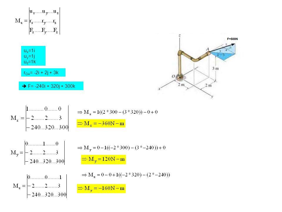 ux=1i uy=1j uz=1k rOA= -2i + 2j + 3k  F= -240i + 320j + 300k