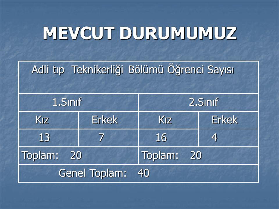 MEVCUT DURUMUMUZ Adli tıp Teknikerliği Bölümü Öğrenci Sayısı 1.Sınıf
