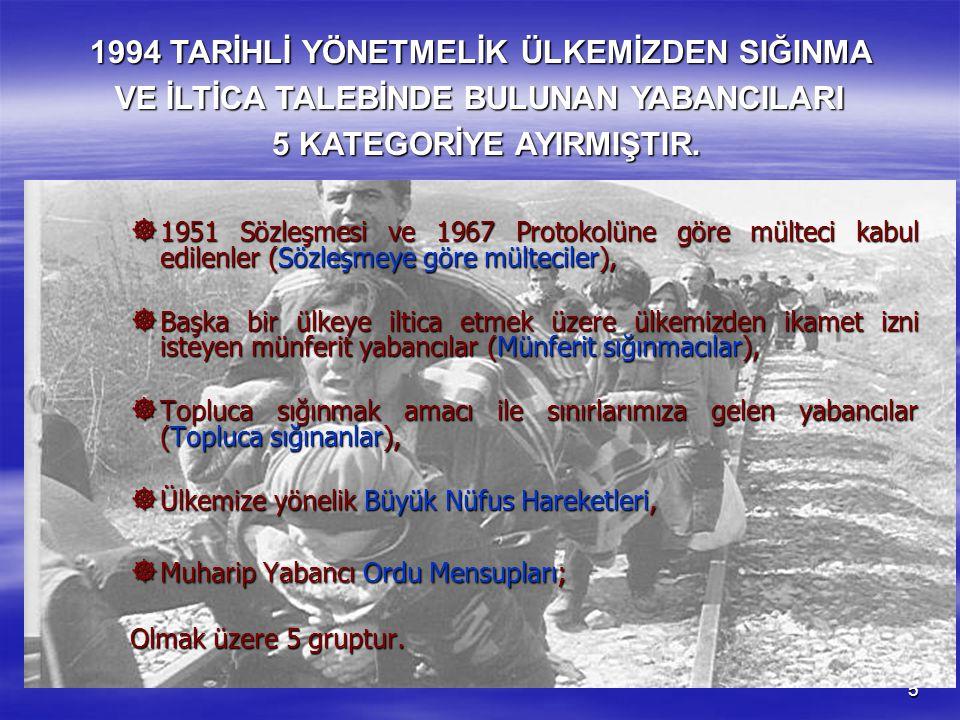 1994 TARİHLİ YÖNETMELİK ÜLKEMİZDEN SIĞINMA