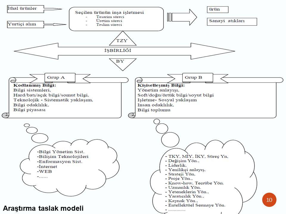 Araştırma taslak modeli