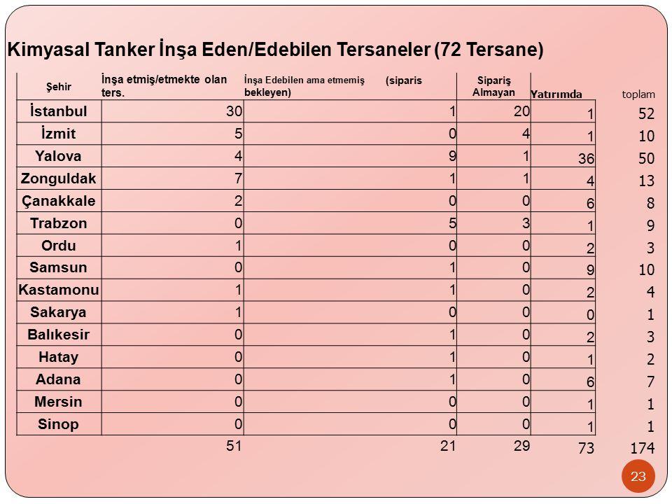 Kimyasal Tanker İnşa Eden/Edebilen Tersaneler (72 Tersane)