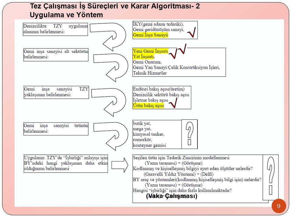 Tez Çalışması İş Süreçleri ve Karar Algoritması- 2 Uygulama ve Yöntem