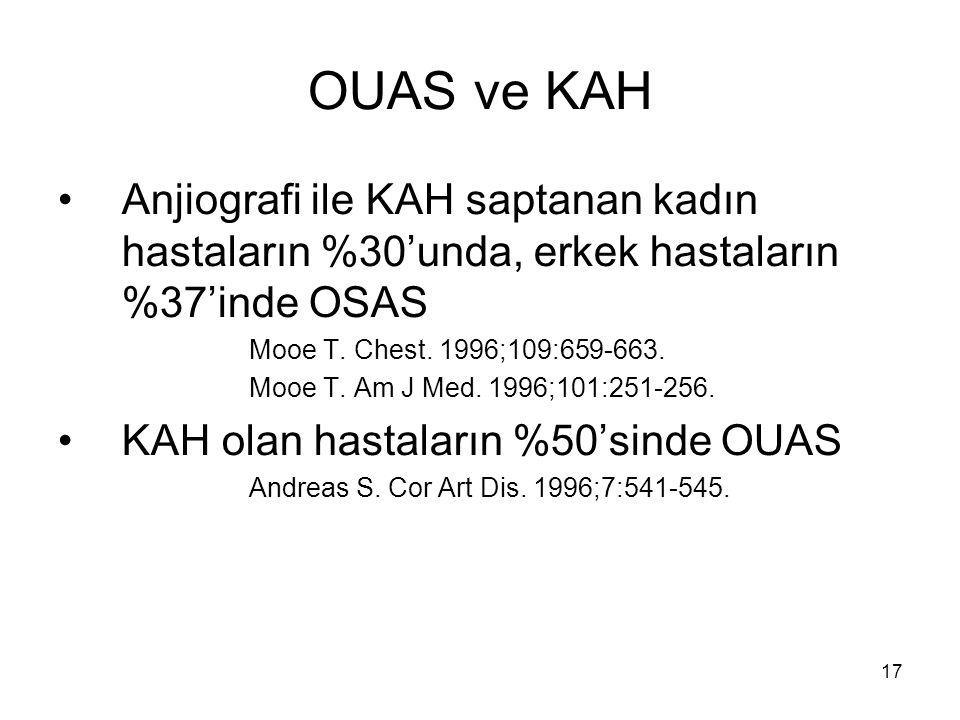 OUAS ve KAH Anjiografi ile KAH saptanan kadın hastaların %30'unda, erkek hastaların %37'inde OSAS. Mooe T. Chest. 1996;109:659-663.