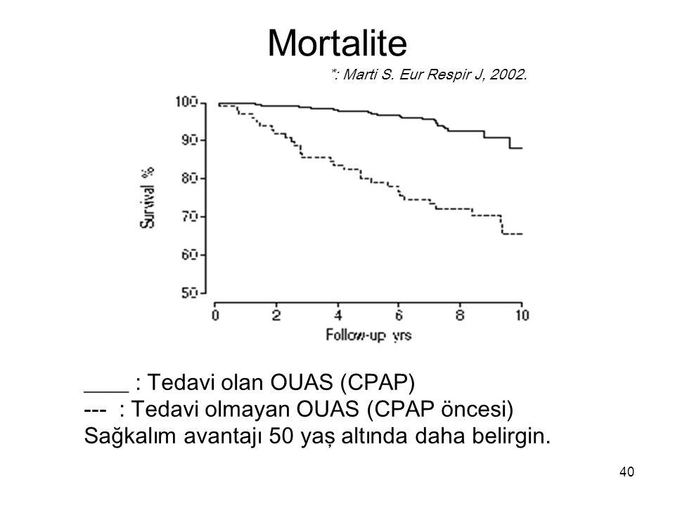 Mortalite ____ : Tedavi olan OUAS (CPAP)