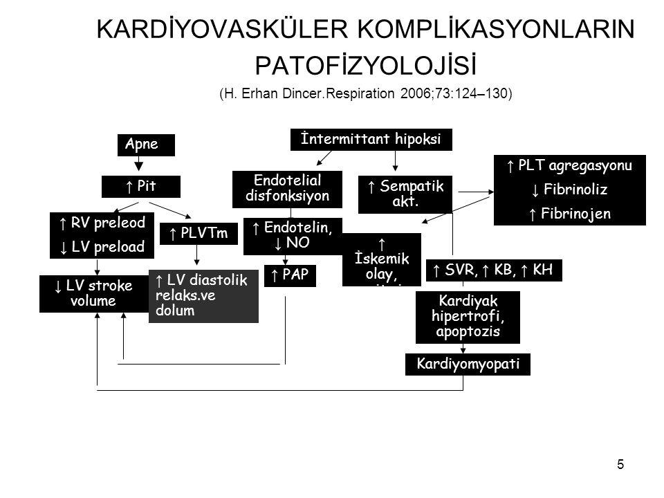 KARDİYOVASKÜLER KOMPLİKASYONLARIN PATOFİZYOLOJİSİ (H. Erhan Dincer
