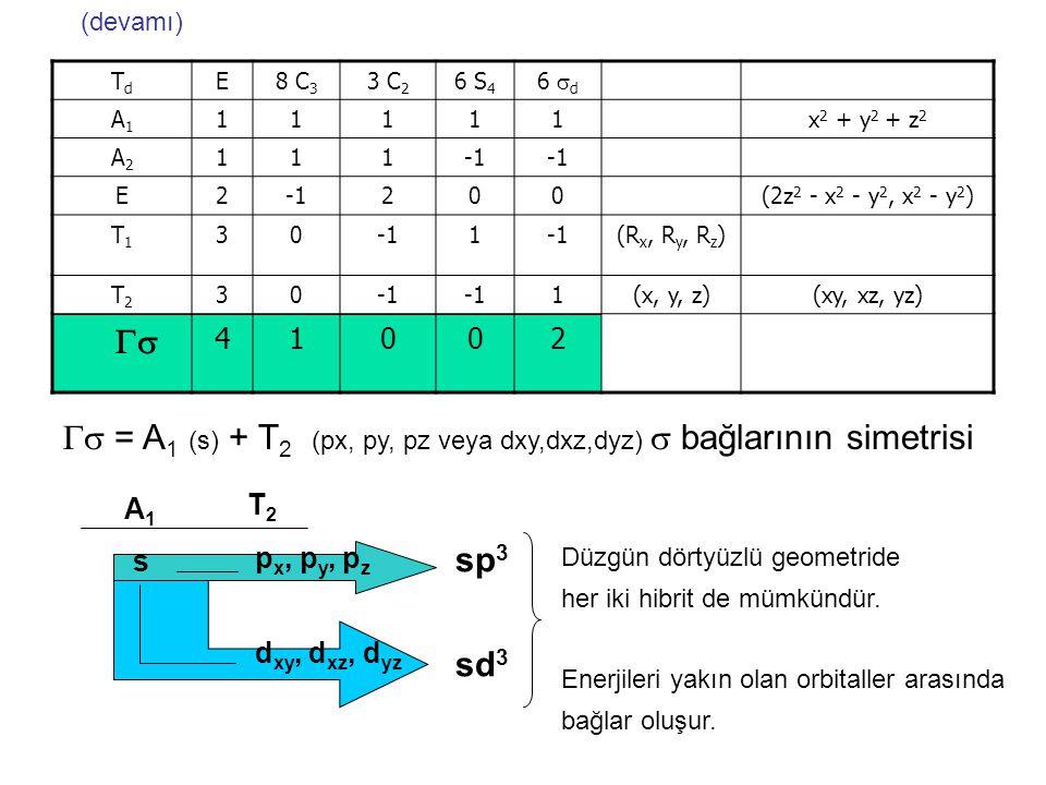  = A1 (s) + T2 (px, py, pz veya dxy,dxz,dyz)  bağlarının simetrisi