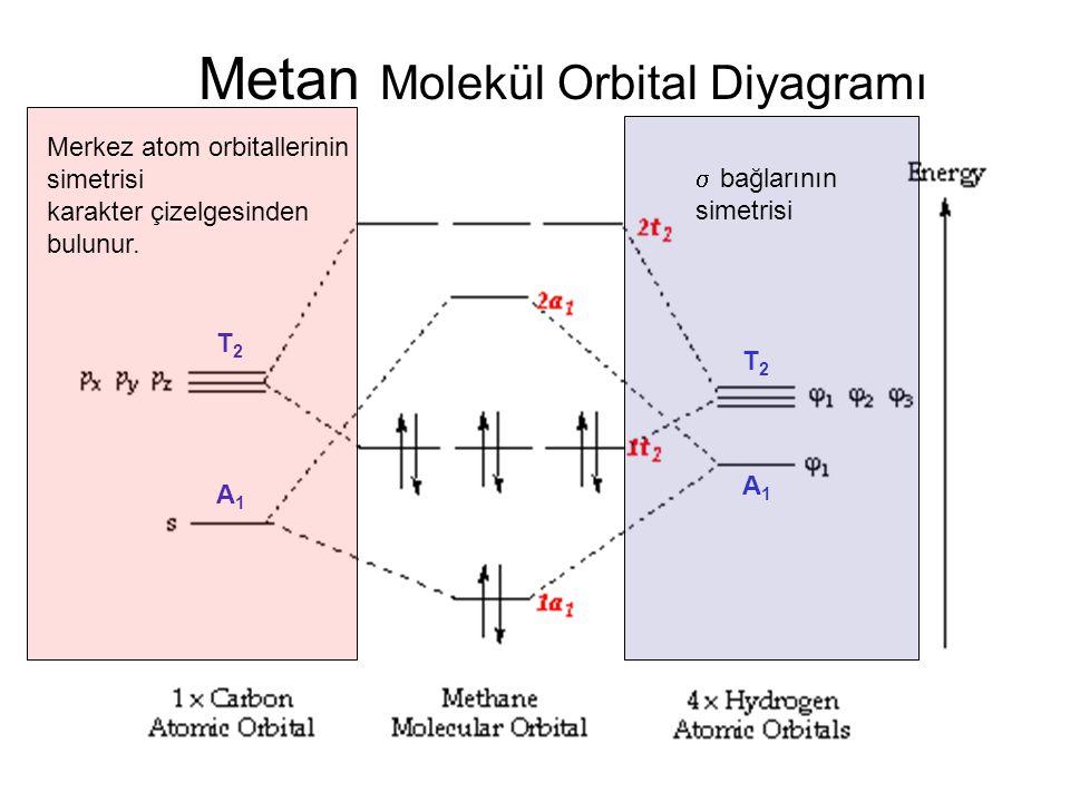 Metan Molekül Orbital Diyagramı