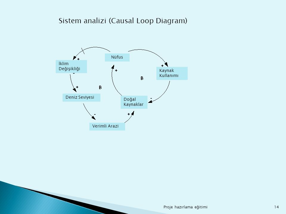 Sistem analizi (Causal Loop Diagram)