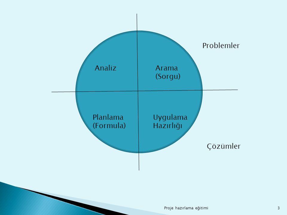 Problemler Analiz Arama (Sorgu) Planlama (Formula) Uygulama Hazırlığı