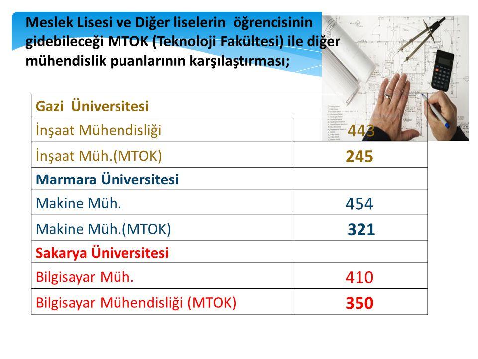 Meslek Lisesi ve Diğer liselerin öğrencisinin gidebileceği MTOK (Teknoloji Fakültesi) ile diğer mühendislik puanlarının karşılaştırması;
