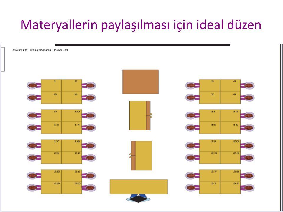 Materyallerin paylaşılması için ideal düzen