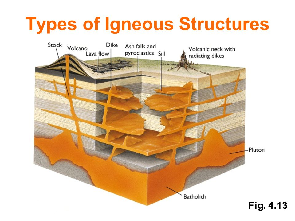 Types of Igneous Structures