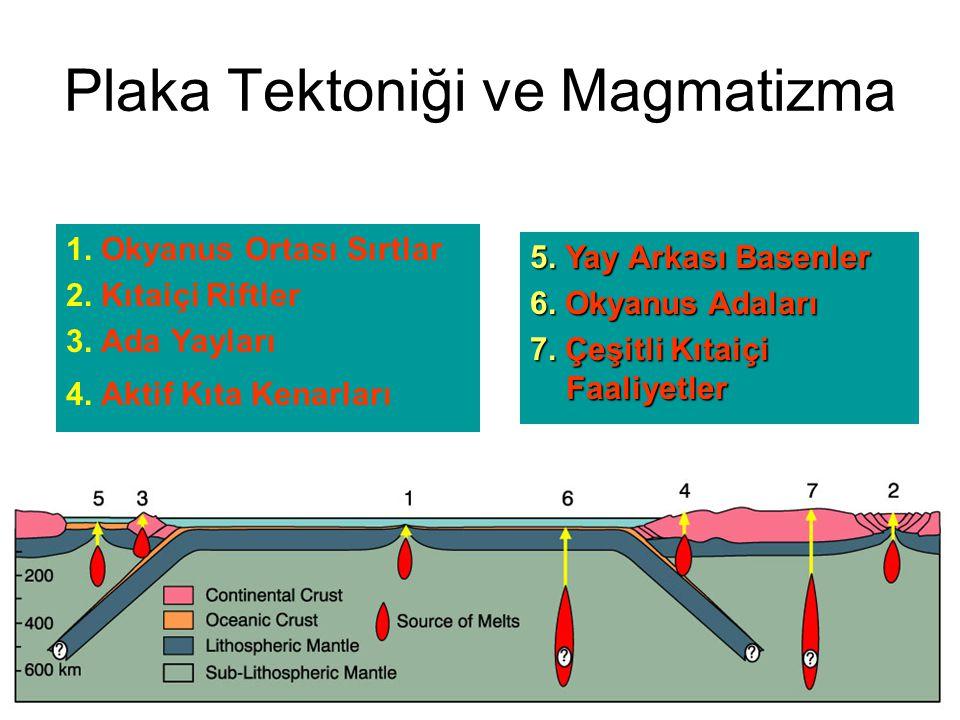 Plaka Tektoniği ve Magmatizma