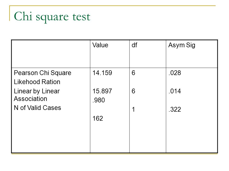Chi square test Value df Asym Sig Pearson Chi Square Likehood Ration
