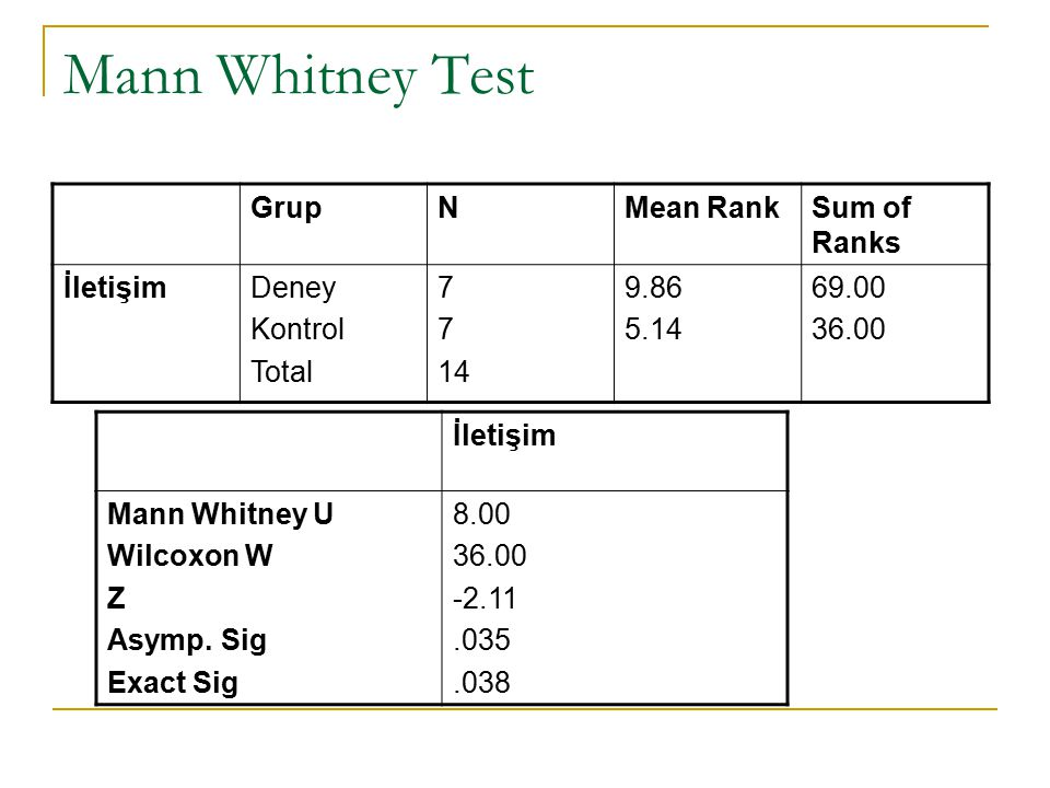 Mann Whitney Test Grup N Mean Rank Sum of Ranks İletişim Deney Kontrol