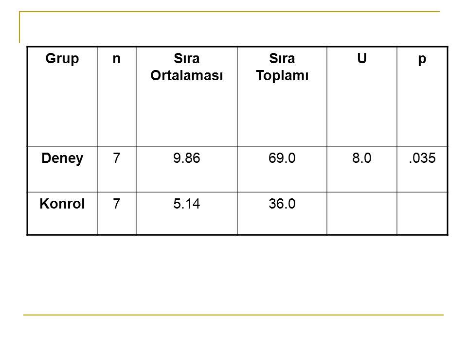 Grup n Sıra Ortalaması Sıra Toplamı U p Deney 7 9.86 69.0 8.0 .035 Konrol 5.14 36.0